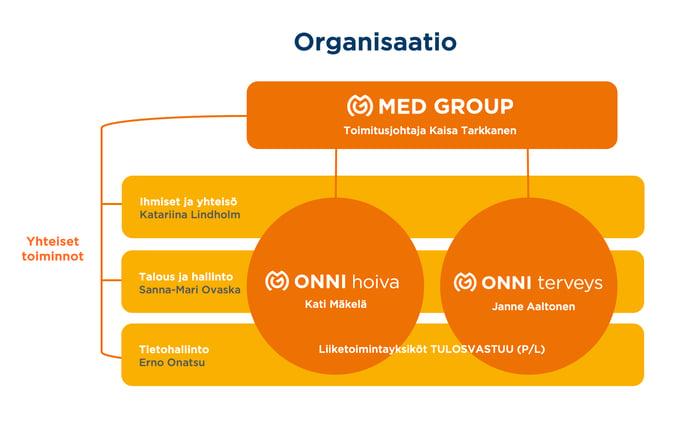 ONNI organisaatiokaavio 3 2020